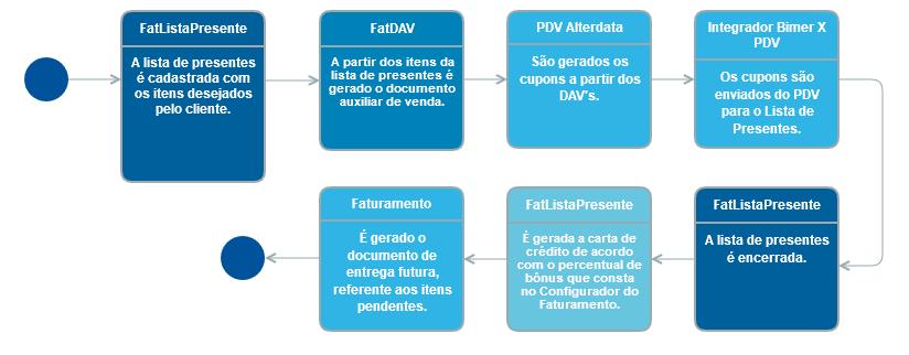 Modelo Operacional Lista De Presente